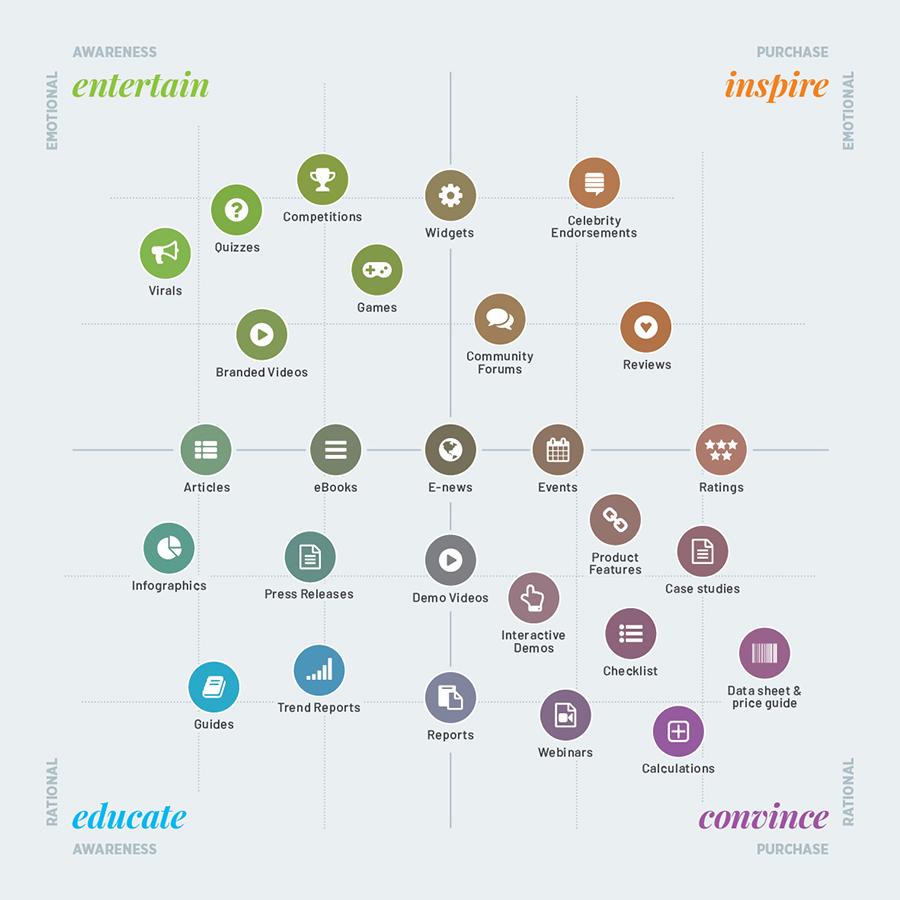 ninetyblack content marketing matrix